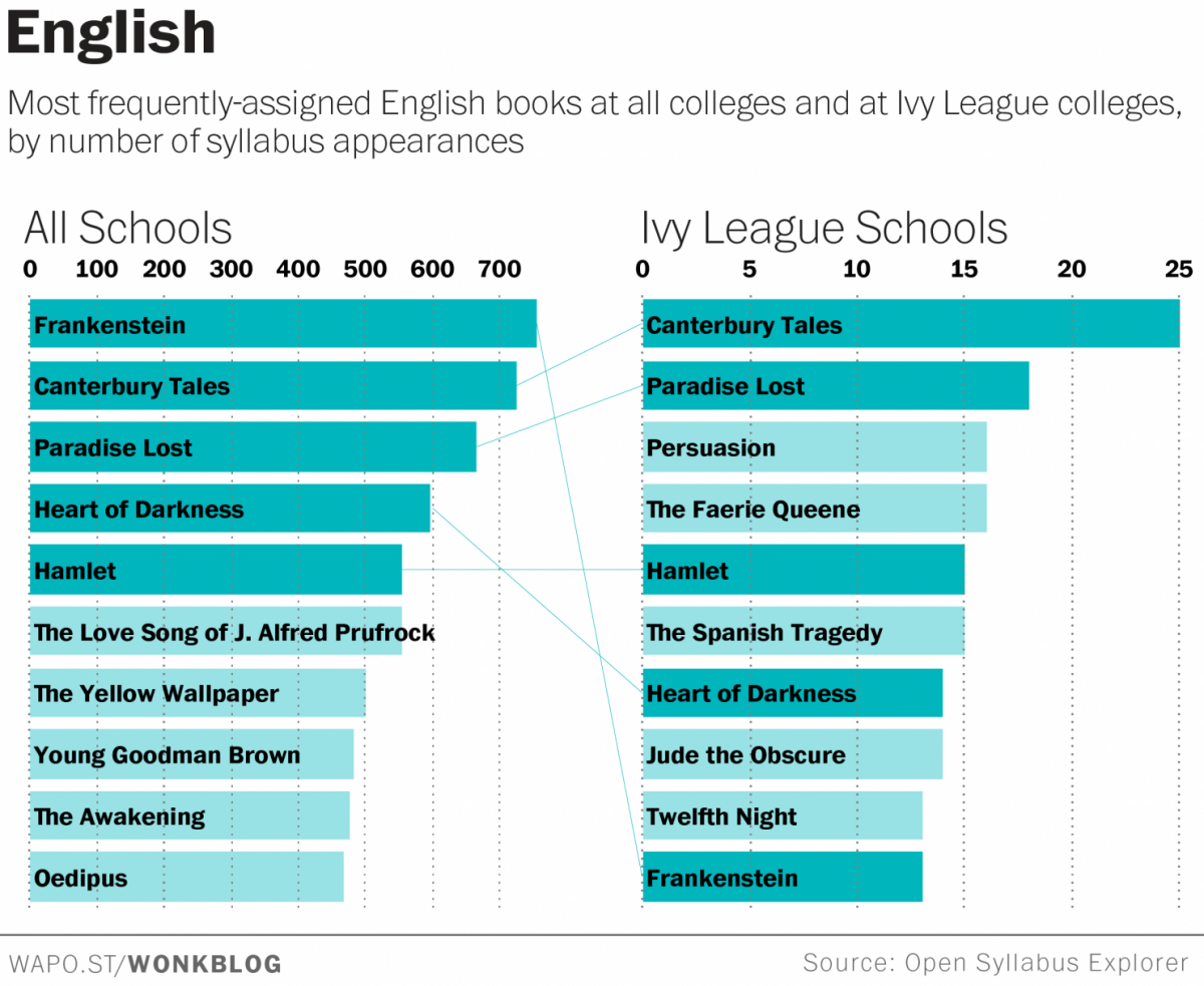 what ivy league students are reading that you aren't | amnesia